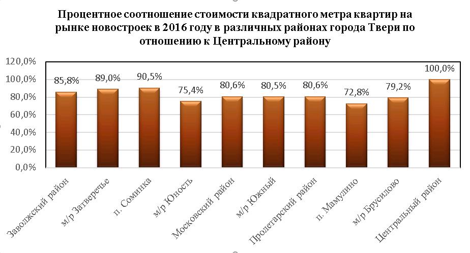 Процентное соотношение стоимости квадратного метра квартир на рынке новостроек в 2016 году