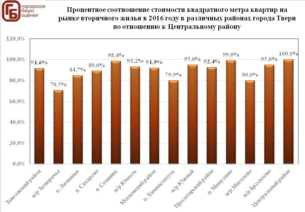 Процентное соотношение стоимости квадратного метра квартир на рынке вторичного жилья в 2016 году