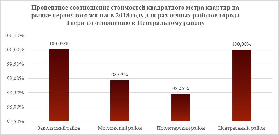Процентное соотношение стоимостей квадратного метра квартир на рынке недвижимости. Первичное жилье